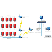 Inverter Wireless Monitoring Solutions